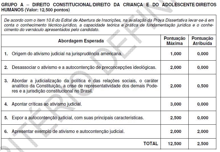ATIVISMO JUDICIAL, JUDICIALIZAÇÃO E AUTO-CONTENÇÃO JUDICIAL